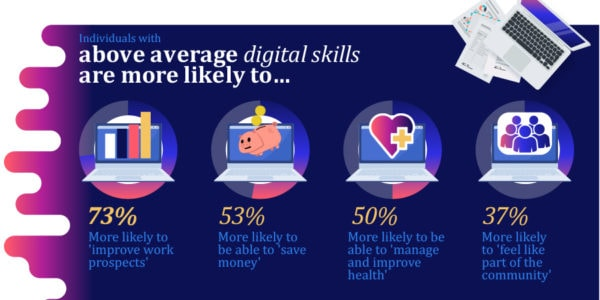 UK Workforce Who Do Not Have The Essential Digital Skills For Work 2