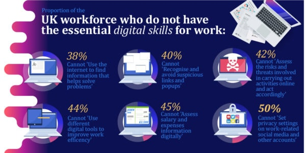 UK Workforce Who Do Not Have The Essential Digital Skills For Work